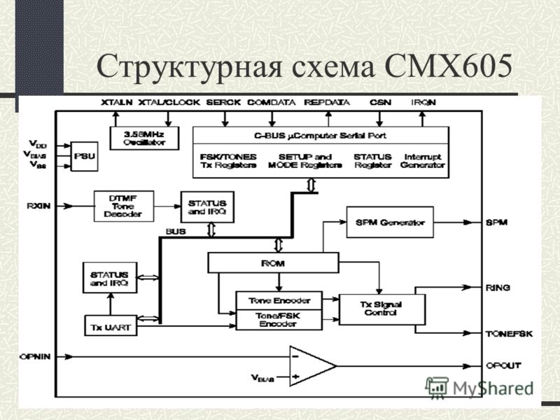 Структурная схема CMX605