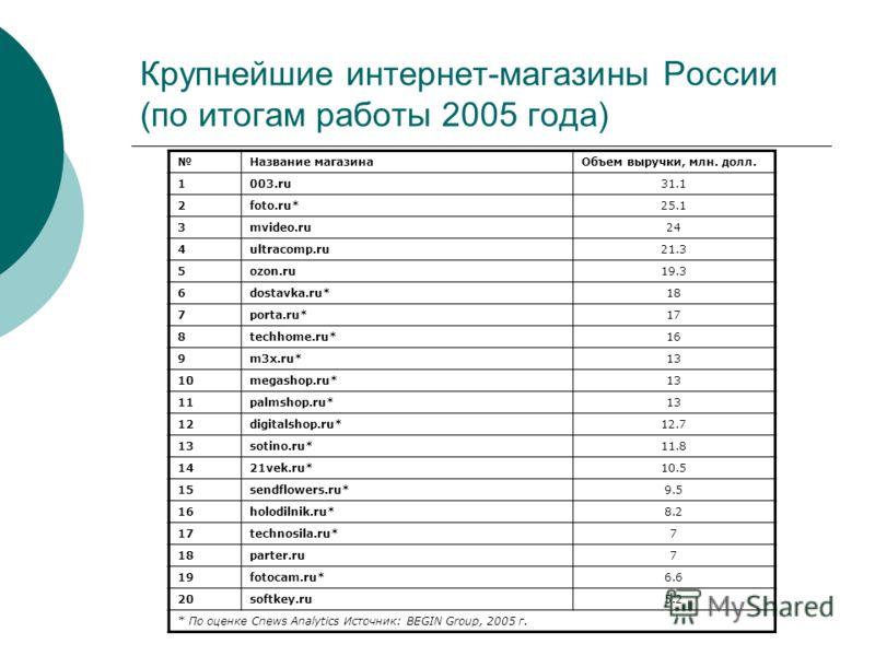 Крупнейшие интернет-магазины России (по итогам работы 2005 года) Название магазинаОбъем выручки, млн. долл. 1003.ru31.1 2foto.ru*25.1 3mvideo.ru24 4ultracomp.ru21.3 5ozon.ru19.3 6dostavka.ru*18 7porta.ru*17 8techhome.ru*16 9m3x.ru*13 10megashop.ru*13