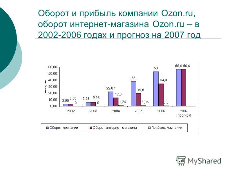 Оборот и прибыль компании Ozon.ru, оборот интернет-магазина Ozon.ru – в 2002-2006 годах и прогноз на 2007 год