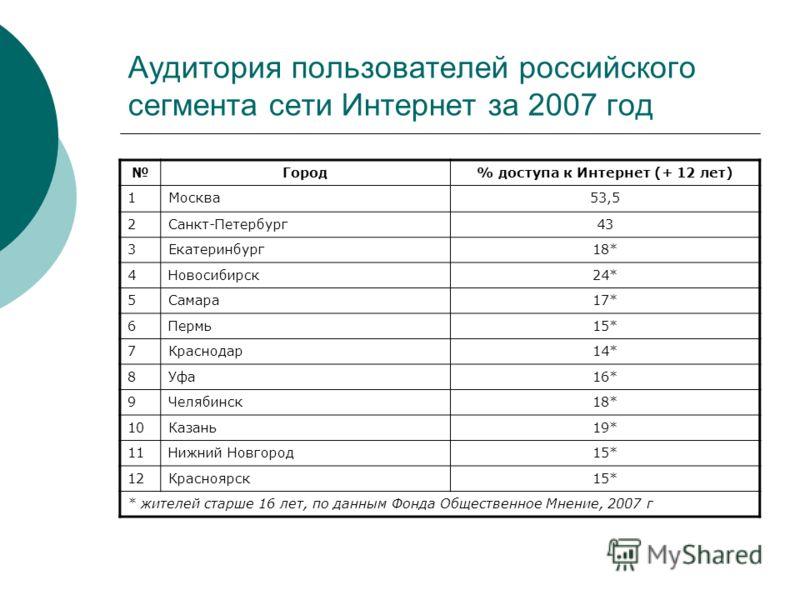 Аудитория пользователей российского сегмента сети Интернет за 2007 год Город% доступа к Интернет (+ 12 лет) 1Москва53,5 2Санкт-Петербург43 3Екатеринбург18* 4Новосибирск24* 5Самара17* 6Пермь15* 7Краснодар14* 8Уфа16* 9Челябинск18* 10Казань19* 11Нижний
