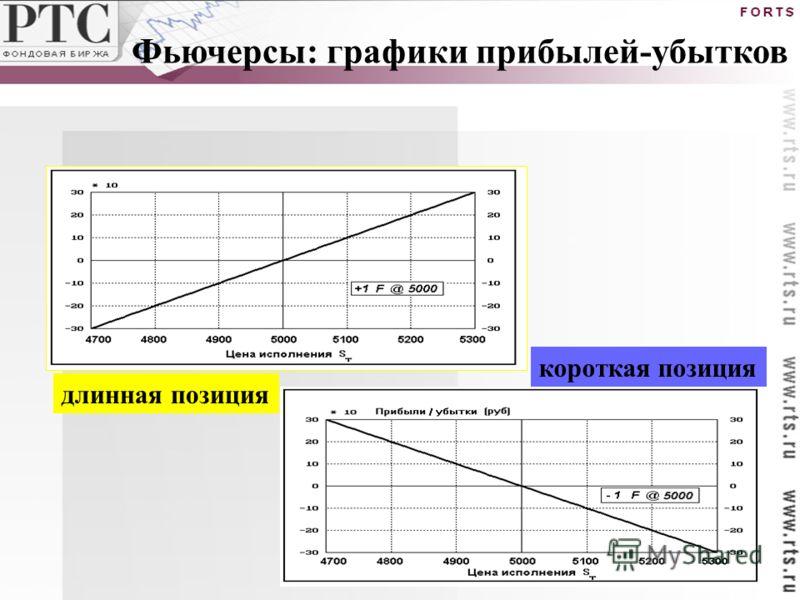 длинная позиция короткая позиция Фьючерсы: графики прибылей-убытков
