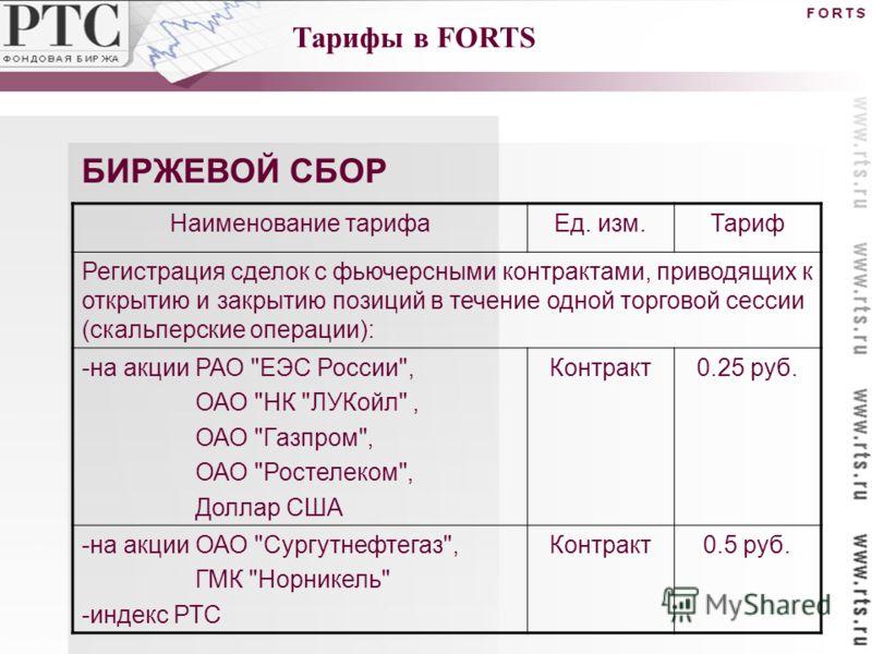 Наименование тарифаЕд. изм.Тариф Регистрация сделок с фьючерсными контрактами, приводящих к открытию и закрытию позиций в течение одной торговой сессии (скальперские операции): -на акции РАО