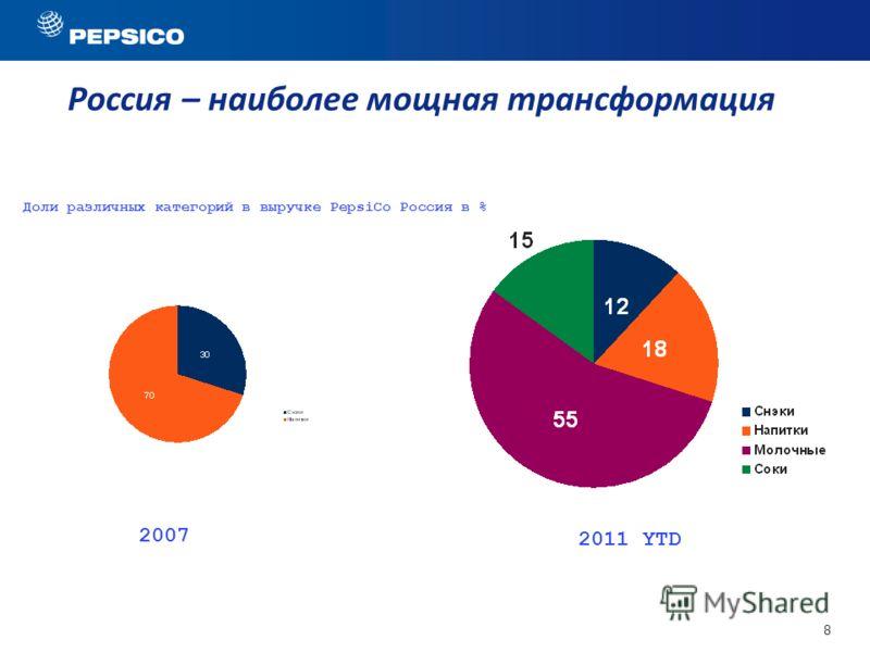 8 Россия – наиболее мощная трансформация 2007 2011 YTD Доли различных категорий в выручке PepsiCo Россия в %