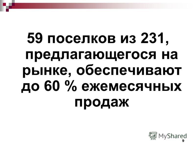 9 59 поселков из 231, предлагающегося на рынке, обеспечивают до 60 % ежемесячных продаж