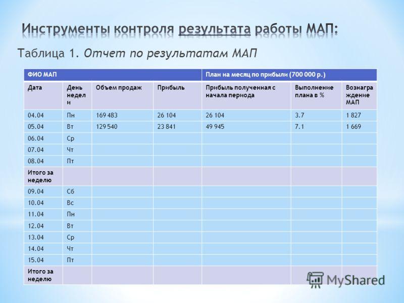 Таблица 1. Отчет по результатам МАП ФИО МАППлан на месяц по прибыли (700 000 р.) ДатаДень недел и Объем продажПрибыльПрибыль полученная с начала периода Выполнение плана в % Вознагра ждение МАП 04.04Пн169 48326 104 3.71 827 05.04Вт129 54023 84149 945