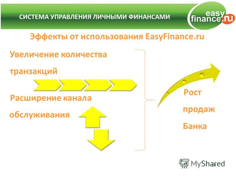 Эффекты от использования EasyFinance.ru 10 СИСТЕМА УПРАВЛЕНИЯ ЛИЧНЫМИ ФИНАНСАМИ Рост продаж Банка Увеличение количества транзакций Расширение канала обслуживания
