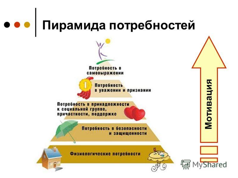 Пирамида потребностей Мотивация