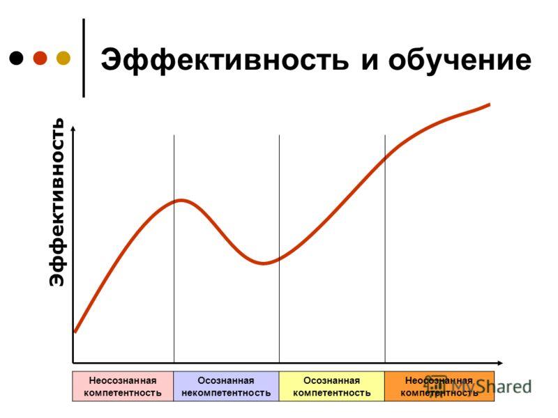 Эффективность и обучение Неосознанная компетентность Осознанная некомпетентность Осознанная компетентность Неосознанная компетентность Эффективность