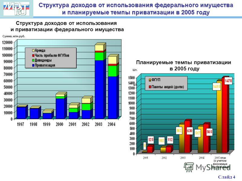 Структура доходов от использования федерального имущества и планируемые темпы приватизации в 2005 году Планируемые темпы приватизации в 2005 году Структура доходов от использования и приватизации федерального имущества Сумма, млн.руб. шт. (с учетом в