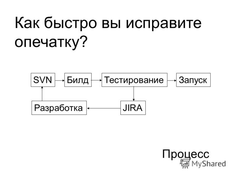 Процесс Как быстро вы исправите опечатку? SVNБилдТестирование Разработка Запуск JIRA