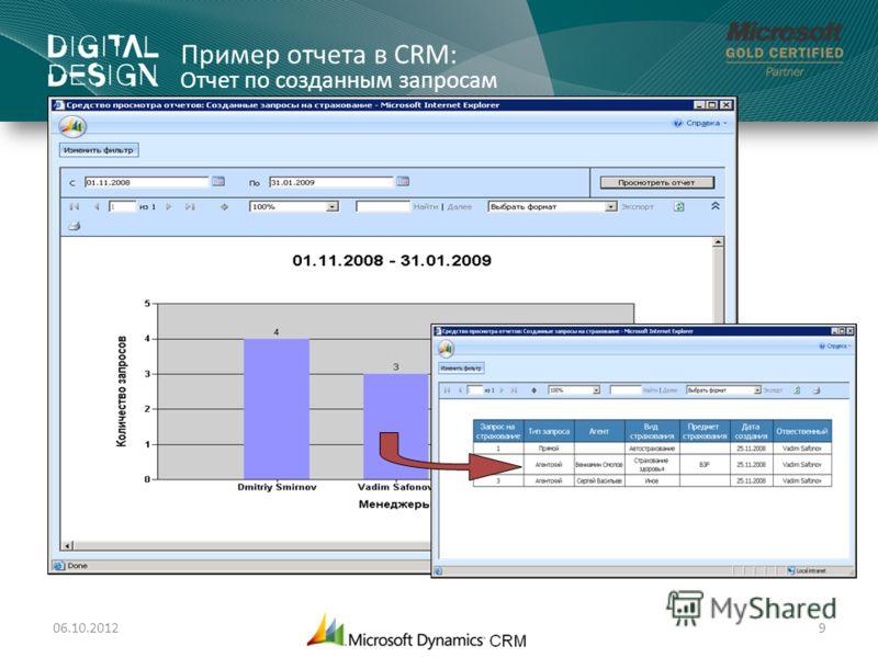 Пример отчета в CRM: Отчет по созданным запросам 01.08.20129