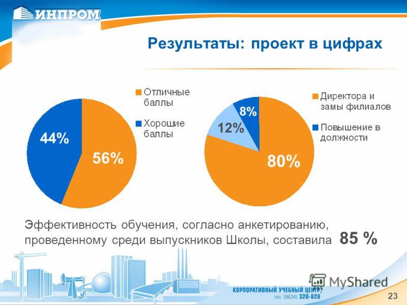 23 Результаты: проект в цифрах Эффективность обучения, согласно анкетированию, проведенному среди выпускников Школы, составила 85 % 44% 56% 80% 8% 12%