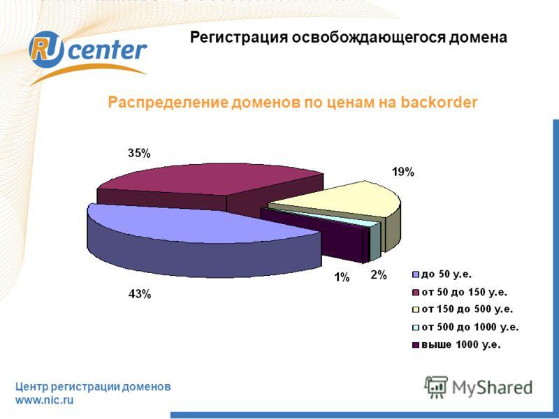 Регистрация освобождающегося домена Центр регистрации доменов www.nic.ru Распределение доменов по ценам на backorder