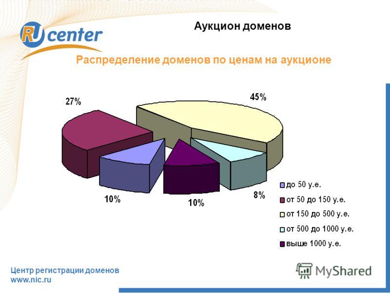 Распределение доменов по ценам на аукционе Аукцион доменов Центр регистрации доменов www.nic.ru