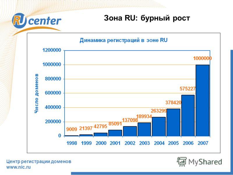 Центр регистрации доменов www.nic.ru Зона RU: бурный рост