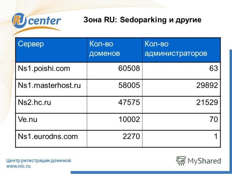 Центр регистрации доменов www.nic.ru Зона RU: Sedoparking и другие СерверКол-во доменов Кол-во администраторов Ns1.poishi.com6050863 Ns1.masterhost.ru5800529892 Ns2.hc.ru4757521529 Ve.nu1000270 Ns1.eurodns.com22701
