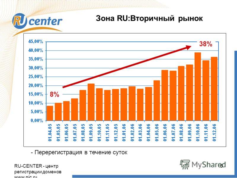 RU-CENTER - центр регистрации доменов www.nic.ru 6 Зона RU:Вторичный рынок - Перерегистрация в течение суток 38% 8%