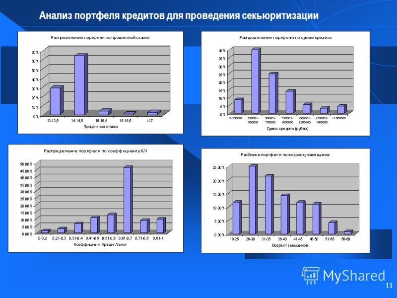 11 Анализ портфеля кредитов для проведения секьюритизации