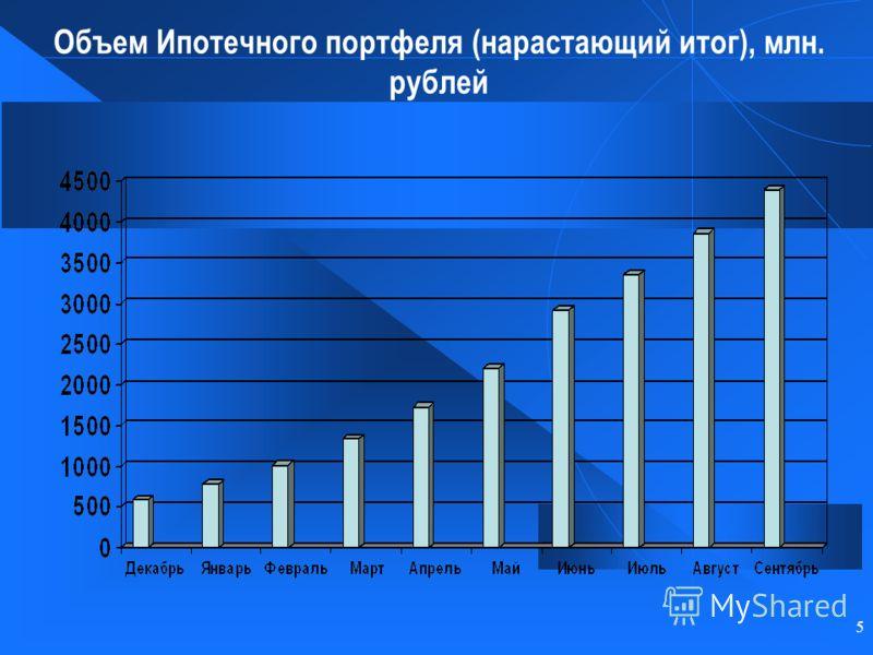 5 Объем Ипотечного портфеля (нарастающий итог), млн. рублей
