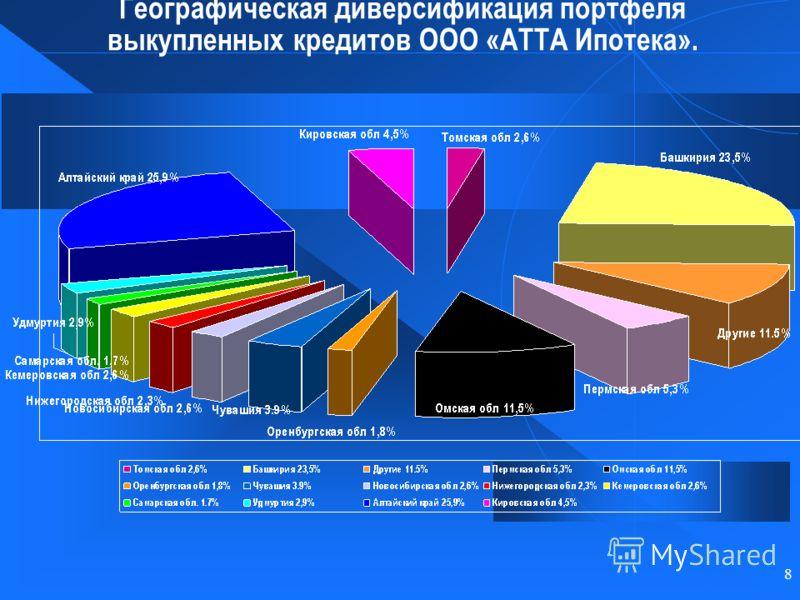 8 Географическая диверсификация портфеля выкупленных кредитов ООО «АТТА Ипотека».