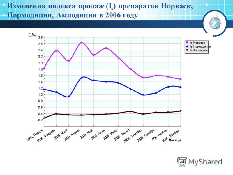 Изменения индекса продаж (I s ) препаратов Норваск, Нормодипин, Амлодипин в 2006 году