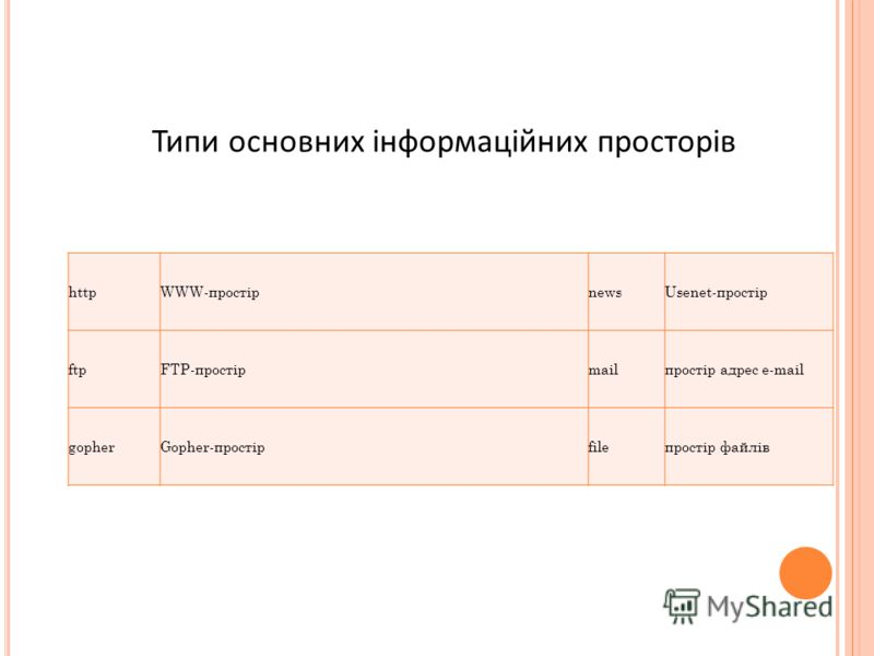 httpWWW-простірnewsUsenet-простір ftpFTP-простірmailпростір адрес e-mail gopherGоpher-простірfileпростір файлів Типи основних інформаційних просторів