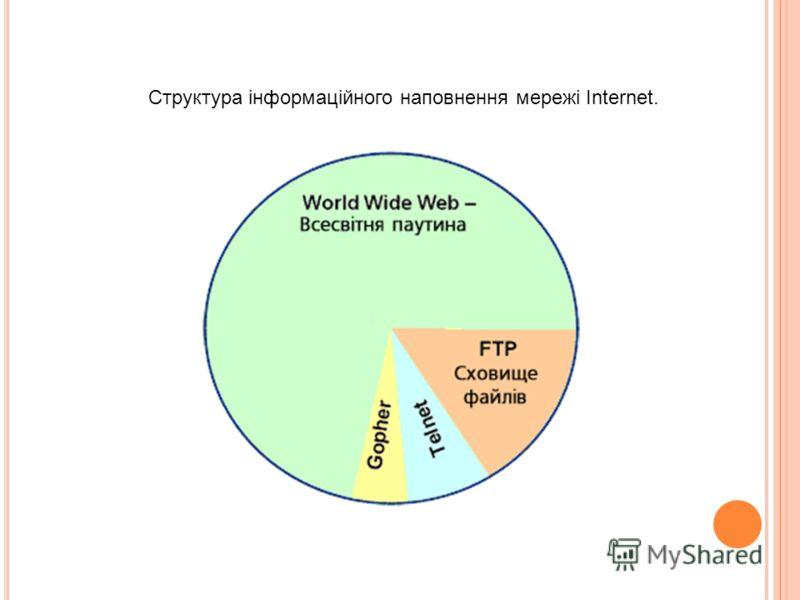 Структура інформаційного наповнення мережі Internet.