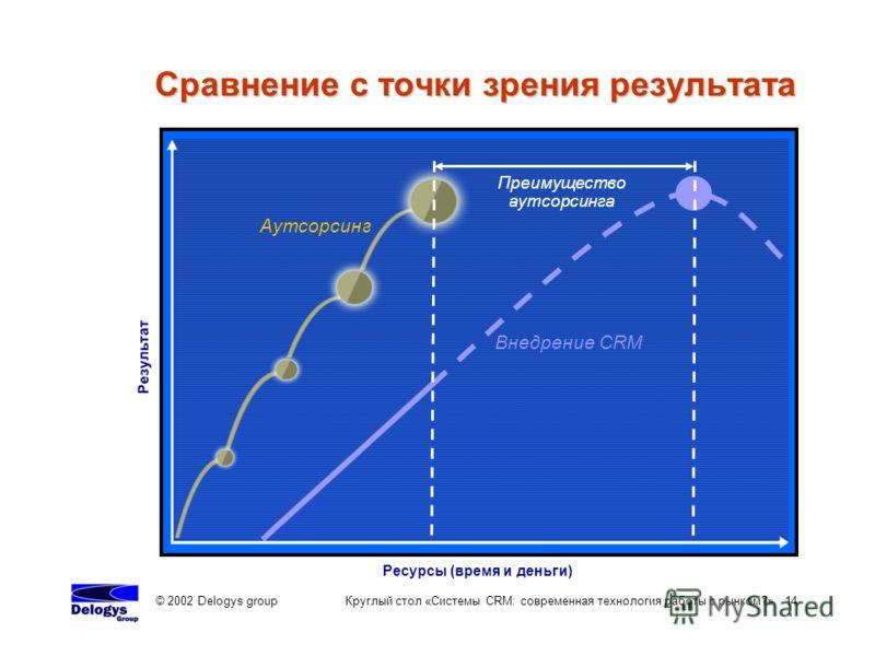 © 2002 Delogys group Круглый стол «Системы CRM: современная технология работы с рынком?» 14 Сравнение с точки зрения результата Ресурсы (время и деньги) Результат Аутсорсинг Внедрение CRM Преимущество аутсорсинга