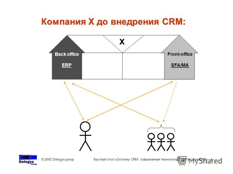 © 2002 Delogys group Круглый стол «Системы CRM: современная технология работы с рынком?» 4 Компания Х до внедрения CRM: Back office ERP Х Front-office SFA/MA