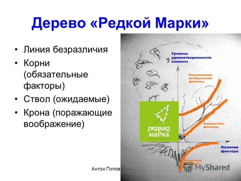 Антон Попов, playbook.ru Дерево «Редкой Марки» Линия безразличия Корни (обязательные факторы) Ствол (ожидаемые) Крона (поражающие воображение)
