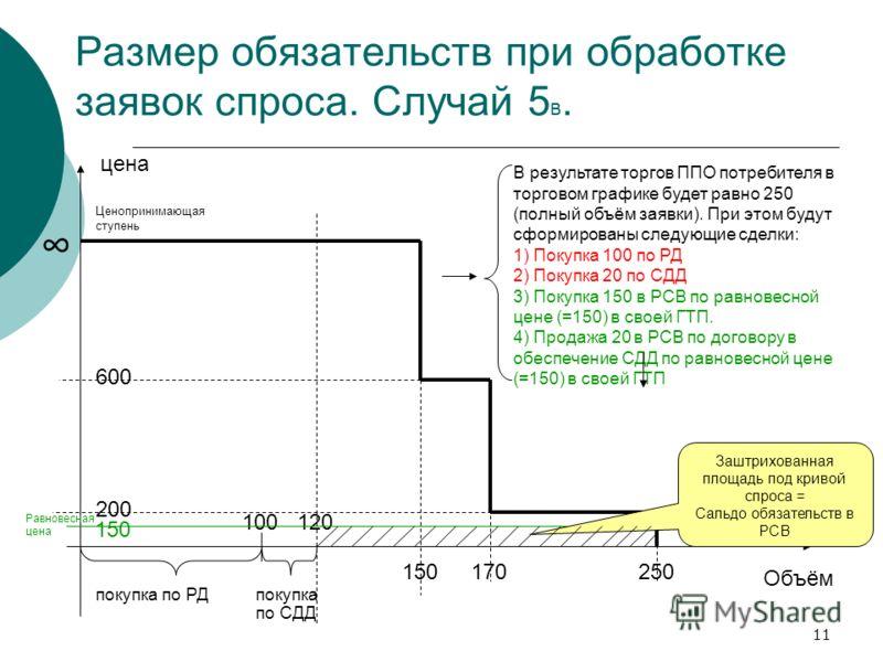 11 Размер обязательств при обработке заявок спроса. Случай 5 в. цена Объём покупка по РД Ценопринимающая ступень покупка по СДД 100120 600 200 150170250 150 Равновесная цена В результате торгов ППО потребителя в торговом графике будет равно 250 (полн