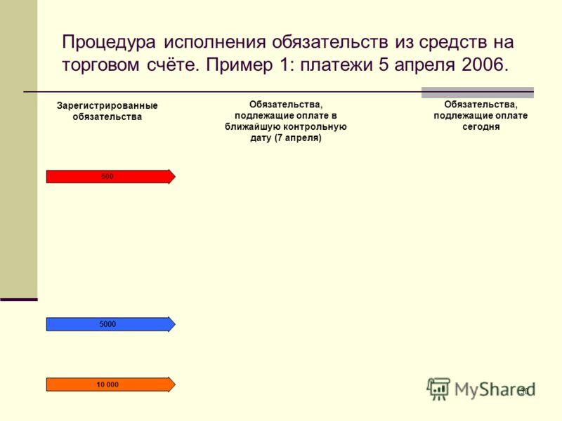 30 Процедура исполнения обязательств из средств на торговом счёте. Пример 1: платежи 5 апреля 2006. 500 5000 10 000 Зарегистрированные обязательства Обязательства, подлежащие оплате в ближайшую контрольную дату (7 апреля) Обязательства, подлежащие оп