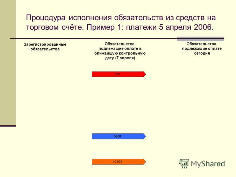 31 Процедура исполнения обязательств из средств на торговом счёте. Пример 1: платежи 5 апреля 2006. 500 5000 10 000 Зарегистрированные обязательства Обязательства, подлежащие оплате в ближайшую контрольную дату (7 апреля) Обязательства, подлежащие оп