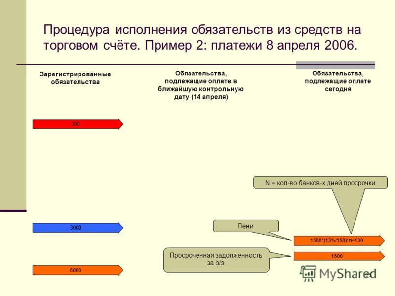 35 Процедура исполнения обязательств из средств на торговом счёте. Пример 2: платежи 8 апреля 2006. 1500 Зарегистрированные обязательства Обязательства, подлежащие оплате в ближайшую контрольную дату (14 апреля) Обязательства, подлежащие оплате сегод