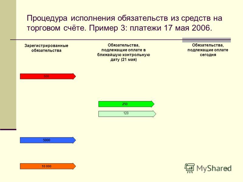 38 Процедура исполнения обязательств из средств на торговом счёте. Пример 3: платежи 17 мая 2006. Зарегистрированные обязательства Обязательства, подлежащие оплате в ближайшую контрольную дату (21 мая) Обязательства, подлежащие оплате сегодня 500 500