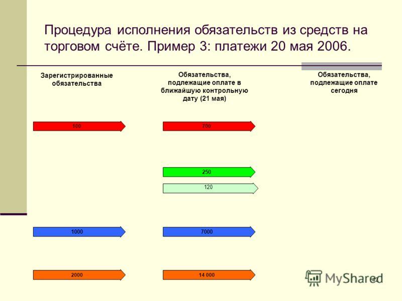 42 Процедура исполнения обязательств из средств на торговом счёте. Пример 3: платежи 20 мая 2006. Зарегистрированные обязательства Обязательства, подлежащие оплате в ближайшую контрольную дату (21 мая) Обязательства, подлежащие оплате сегодня 700 700