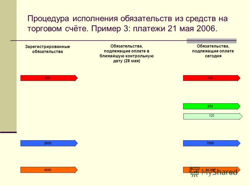 43 Процедура исполнения обязательств из средств на торговом счёте. Пример 3: платежи 21 мая 2006. Зарегистрированные обязательства Обязательства, подлежащие оплате в ближайшую контрольную дату (28 мая) Обязательства, подлежащие оплате сегодня 700 700
