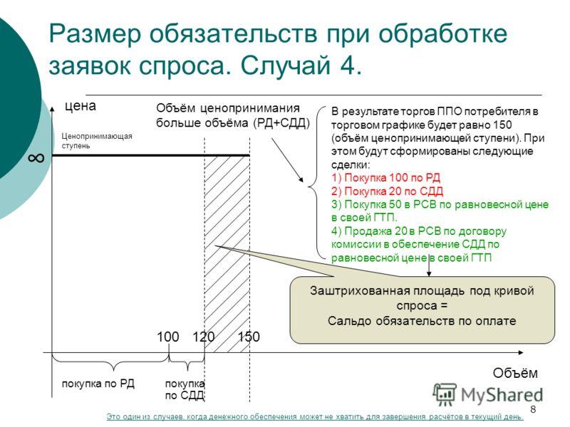 8 В результате торгов ППО потребителя в торговом графике будет равно 150 (объём ценопринимающей ступени). При этом будут сформированы следующие сделки: 1) Покупка 100 по РД 2) Покупка 20 по СДД 3) Покупка 50 в РСВ по равновесной цене в своей ГТП. 4)