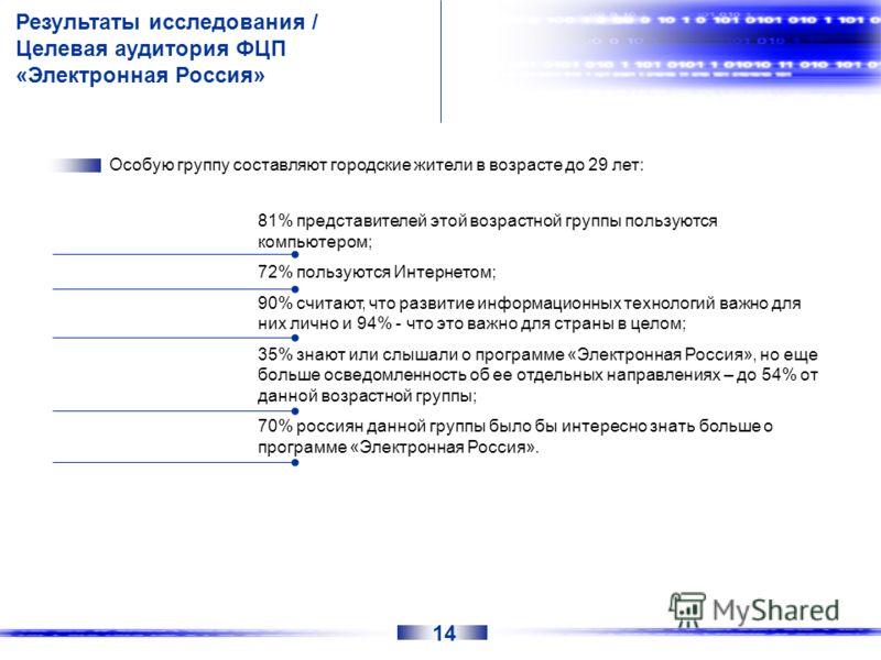 Результаты исследования / Целевая аудитория ФЦП «Электронная Россия» Особую группу составляют городские жители в возрасте до 29 лет: 81% представителей этой возрастной группы пользуются компьютером; 72% пользуются Интернетом; 90% считают, что развити