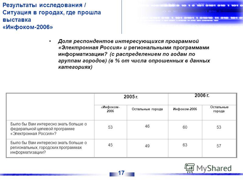 Доля респондентов интересующихся программой «Электронная Россия» и региональными программами информатизации? (с распределением по годам по группам городов) (в % от числа опрошенных в данных категориях) Результаты исследования / Ситуация в городах, гд