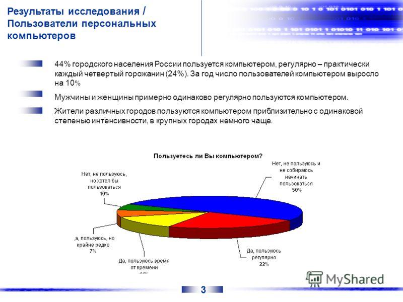 Результаты исследования / Пользователи персональных компьютеров 44% городского населения России пользуется компьютером, регулярно – практически каждый четвертый горожанин (24%). За год число пользователей компьютером выросло на 10 % Мужчины и женщины