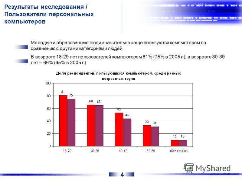 Результаты исследования / Пользователи персональных компьютеров Молодые и образованные люди значительно чаще пользуются компьютером по сравнению с другими категориями людей. В возрасте 18-29 лет пользователей компьютером 81% (75% в 2005 г.), в возрас