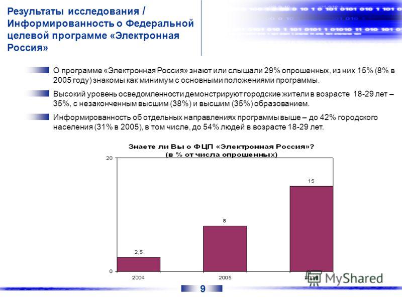 Результаты исследования / Информированность о Федеральной целевой программе «Электронная Россия» О программе «Электронная Россия» знают или слышали 29% опрошенных, из них 15% (8% в 2005 году) знакомы как минимум с основными положениями программы. Выс