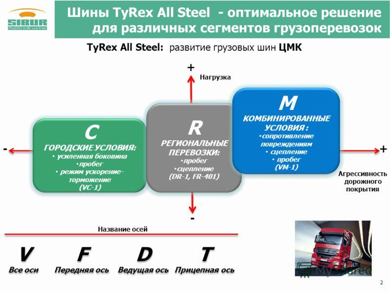 Шины TyRex All Steel - оптимальное решение для различных сегментов грузоперевозок 2 С ГОРОДСКИЕ УСЛОВИЯ: усиленная боковина пробег режим ускорение- торможение (VC-1) С ГОРОДСКИЕ УСЛОВИЯ: усиленная боковина пробег режим ускорение- торможение (VC-1) R