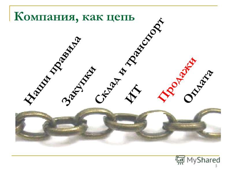 Компания, как цепь 5 Наши правила Склад и транспорт Закупки Продажи Оплата ИТ
