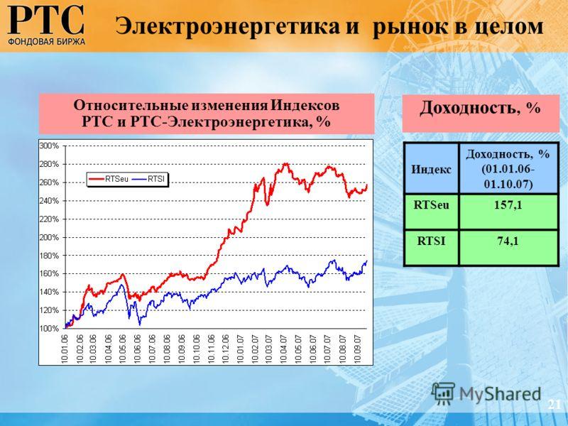 Электроэнергетика и рынок в целом Индекс Доходность, % (01.01.06- 01.10.07) RTSeu157,1 RTSI74,1 Относительные изменения Индексов РТС и РТС-Электроэнергетика, % Доходность, % 21
