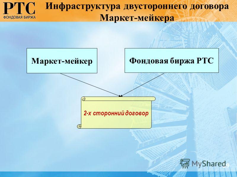 Инфраструктура двустороннего договора Маркет-мейкера 29 Маркет-мейкер Фондовая биржа РТС 2-х сторонний договор