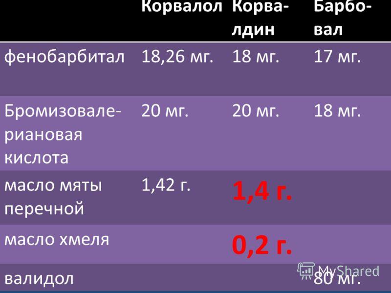 КорвалолКорва- лдин Барбо- вал фенобарбитал18,26 мг.18 мг.17 мг. Бромизовале- риановая кислота 20 мг. 18 мг. масло мяты перечной 1,42 г. 1,4 г. масло хмеля 0,2 г. валидол80 мг.