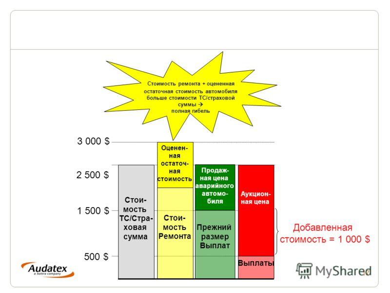 17 Стоимость ремонта + оцененная остаточная стоимость автомобиля больше стоимости ТС/страховой суммы полная гибель Продаж- ная цена аварийного автомо- биля Стои- мость ТС/Стра- ховая сумма Выплаты Прежний размер Выплат Аукцион- ная цена Стои- мость Р