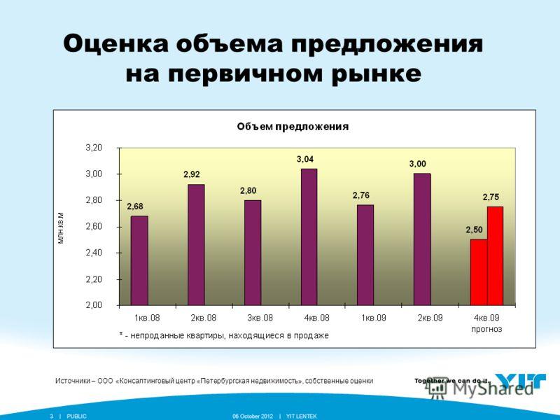 YIT LENTEK24 July 2012 || PUBLIC3 Оценка объема предложения на первичном рынке Источники – ООО «Консалтинговый центр «Петербургская недвижимость», собственные оценки